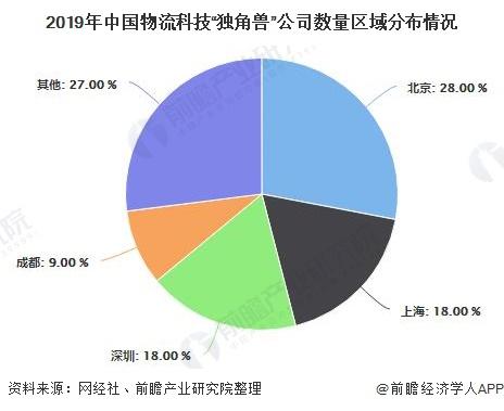"""2019年中国物流科技""""独角兽""""公司数量区域分布情况"""