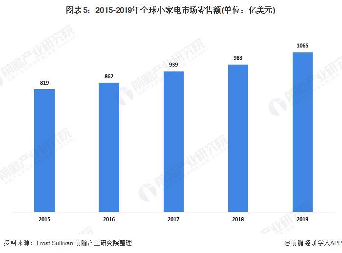 图表5:2015-2019年全球小家电市场零售额(单位:亿美元)