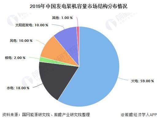 2019年中国发电装机容量市场结构分布情况