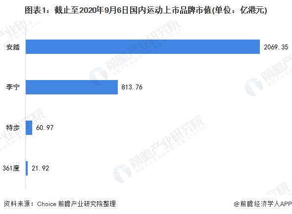 图表1:截止至2020年9月6日国内运动上市品牌市值殿主(单位:亿港元)
