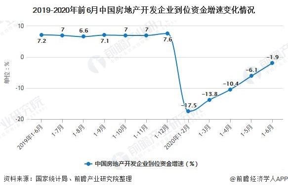 2019-2020年前6月中国房地产开发企业到位资金增速变化情况
