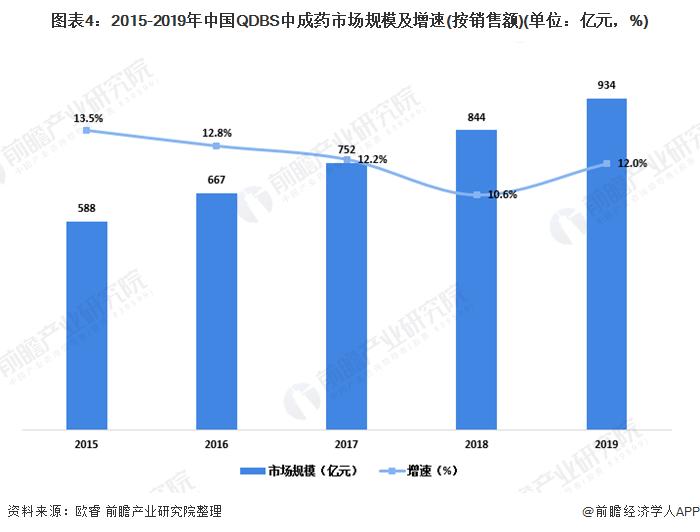图表4:2015-2019年中国QDBS中成药市场规模及增速(按销售额)(单位:亿元,%)