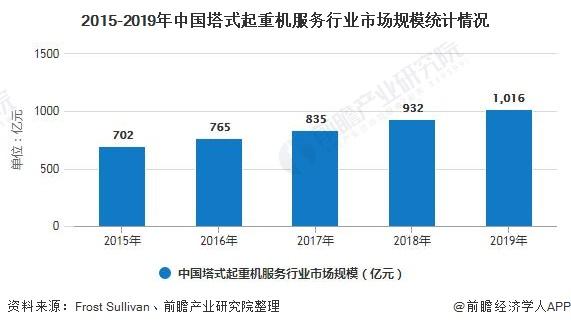 2015-2019年中国塔式起重机服务行业市场规模统计情况