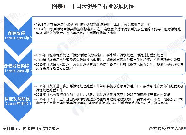 2020年中国污泥处理处置行业市场现状与发展前景分析 进入快速发展期【组图】