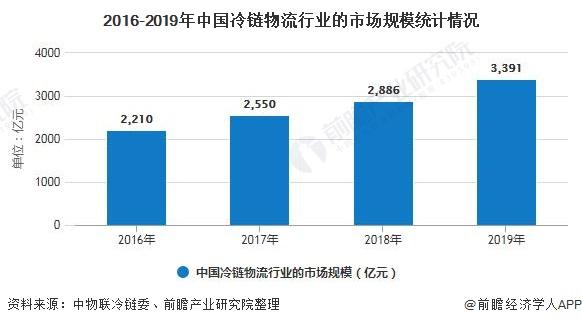 2016-2019年中国冷链物流行业的市场规模统计情况
