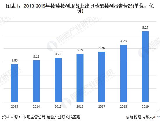 中国检验检测行业出具检测报告市场发展现状分析