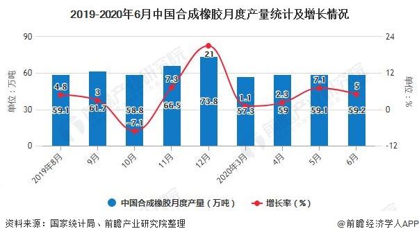 2019-2020年6月中国合成橡胶月度产量统计及增长情况