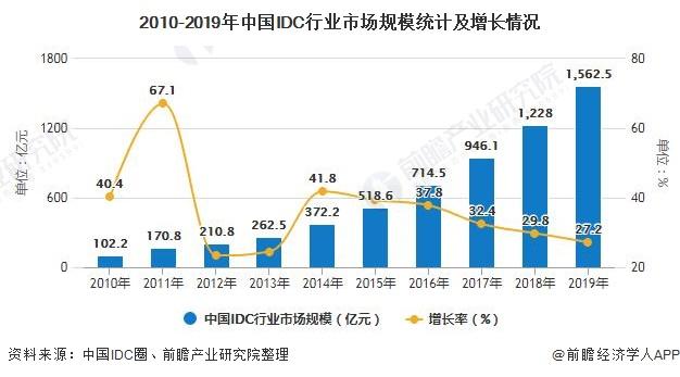 2010-2019年中国IDC行业市场规模统计及增长情况