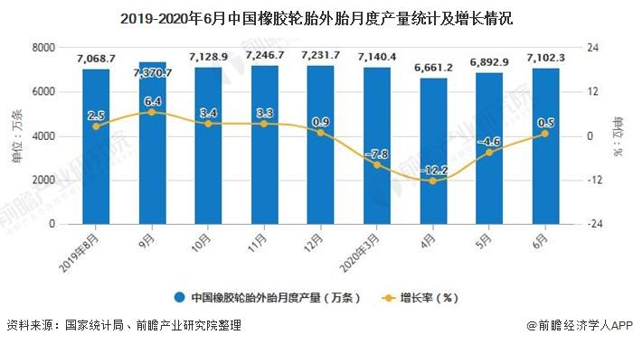 2019-2020年6月中国橡胶轮胎外胎月度产量统计及增长情况