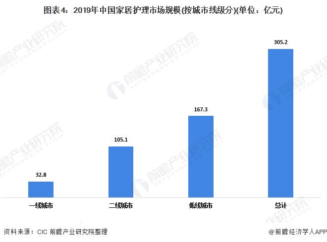 图表4:2019年中国家居护理市场规模(按城市线级分)(单位:亿元)