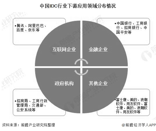 中国IDC行业下游应用领域分布情况