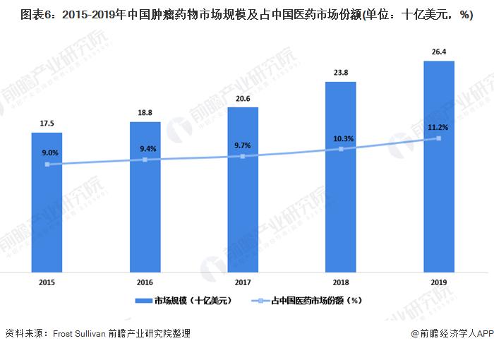 图表6:2015-2019年中国肿瘤药物市场规模及占中国医药」市场份额(单位:十亿美元,%)