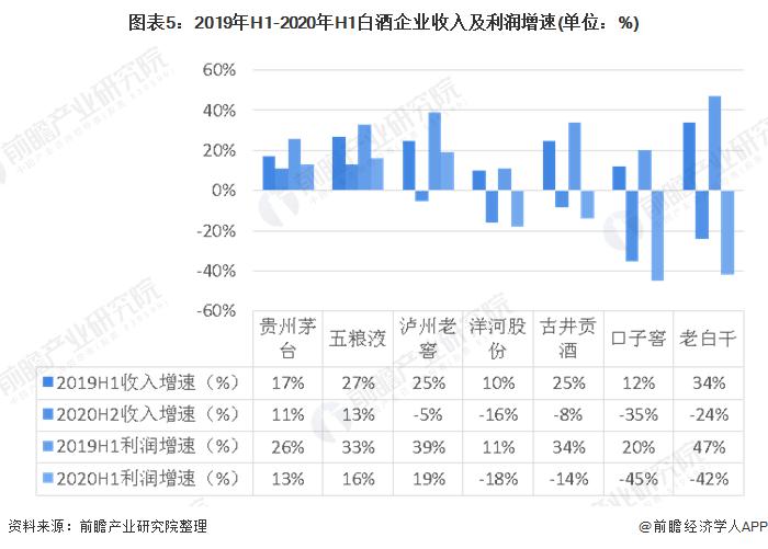 图表5:2019年H1-2020年H1白酒企业收入及利润增速(单位:%)