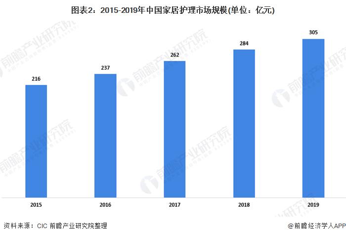 图表2:2015-2019年中国家居护理市场规模(单位:亿元)