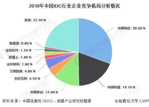 2019年中国IDC行业企业竞争格局分析情况