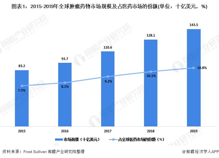 图表1:2015-2019年全球肿瘤药物市场规模及占医药市场的∩份额(单位:十亿美元,%)