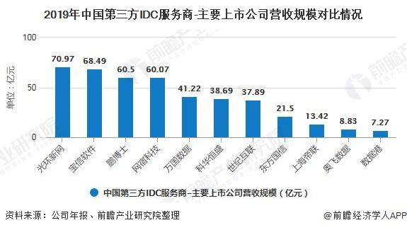 2019年中国第三方IDC服务商-主要上市公司营收规模对比情况