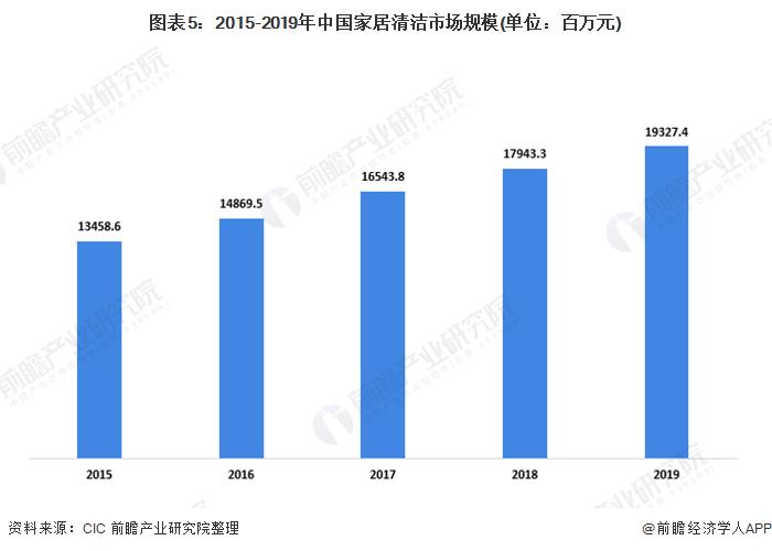 图表5:2015-2019年中国家居清洁市场规模(单位:百万元)