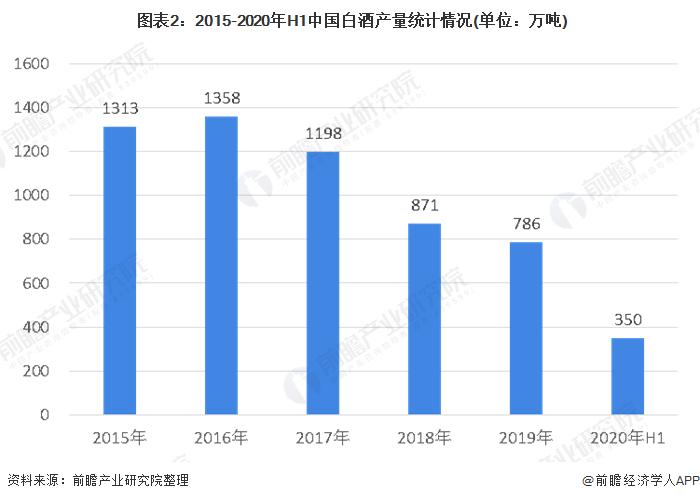 图表2:2015-2020年H1中国白酒产量统计情况(单位:万吨)