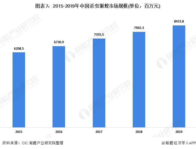 图表7:2015-2019年中国杀虫驱蚊市场规模(单位:百万元)