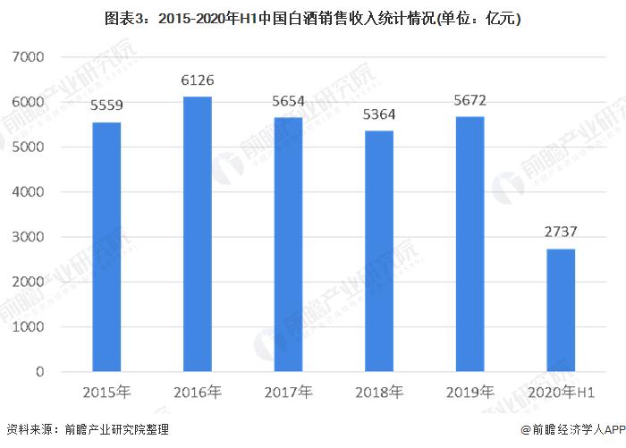 图表3:2015-2020年H1中国白酒销售收入统计情况(单位:亿元)