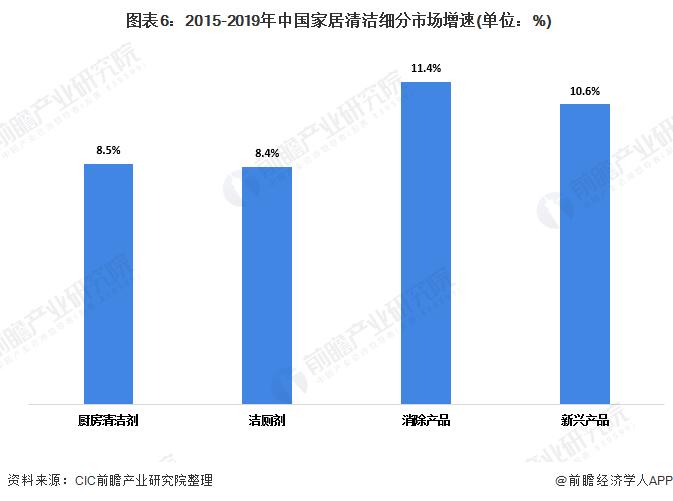 图表6:2015-2019年中国家居清洁细分市场增速(单位:%)