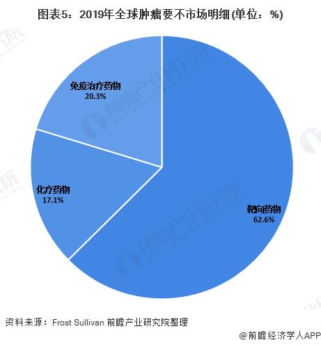 图表5:2019年全球肿瘤要不市场明细(单位:%)