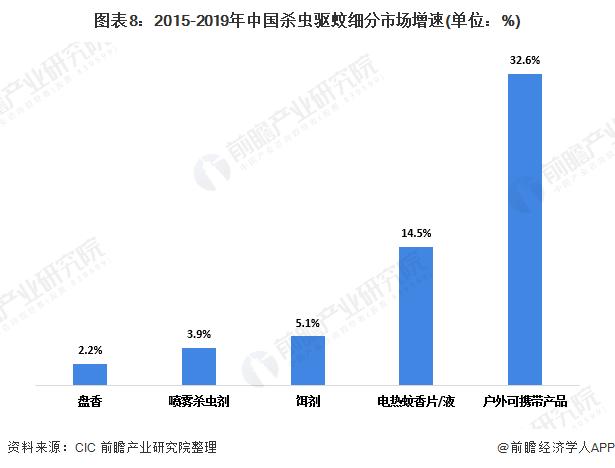 图表8:2015-2019年中国杀虫驱蚊细分市场增速(单位:%)