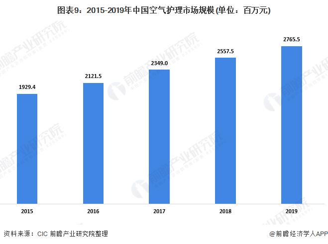 图表9:2015-2019年中国空气护理市场规模(单位:百万元)