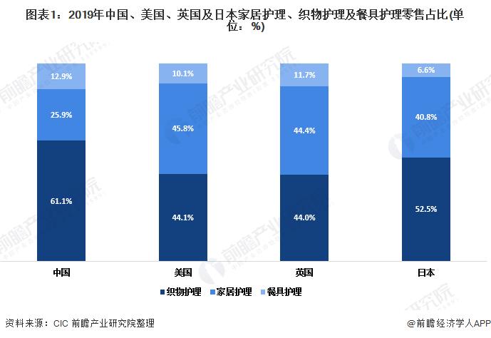 图表1:2019年中国、美国、英国及日本家居护理、织物护理及餐具护理零售占比(单位:%)