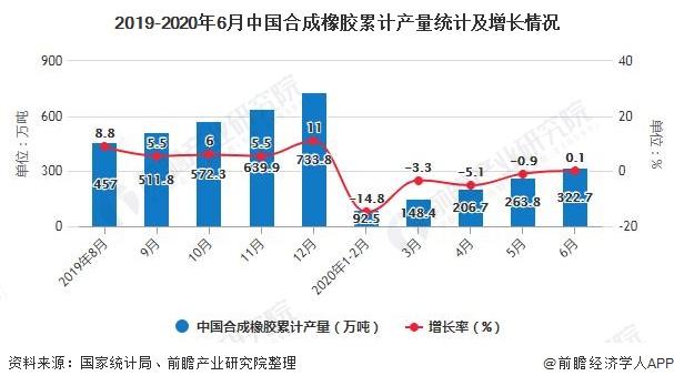 2019-2020年6月中国合成橡胶累计产量统计及增长情况
