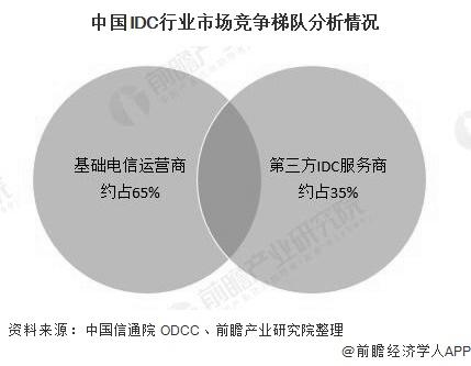 中国IDC行业市场竞争梯队分析情况