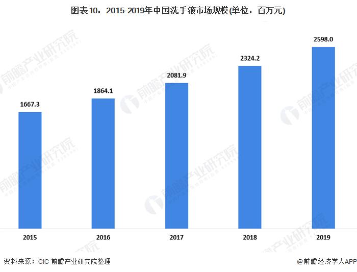 图表10:2015-2019年中国洗手液市场规模(单位:百万元)