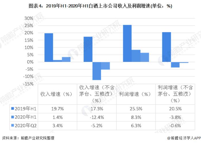 图表4:2019年H1-2020年H1白酒上市公司收入及利润增速(单位:%)