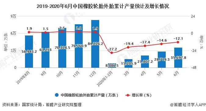 2019-2020年6月中国橡胶轮胎外胎累计产量统计及增长情况