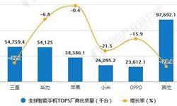2020年H1中国智能手机行业市场分析:累计<em>出货量</em>达到1.49亿部