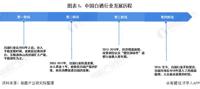 图表1:中国白酒行业发展历程