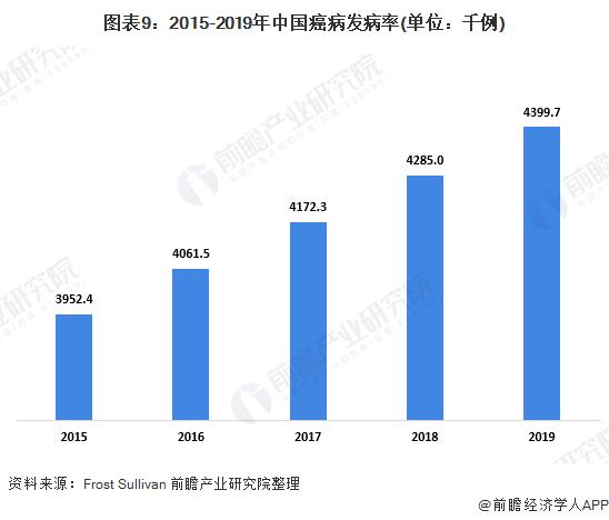 图表9:2015-2019年中�e国癌病发病率(单位:千例)