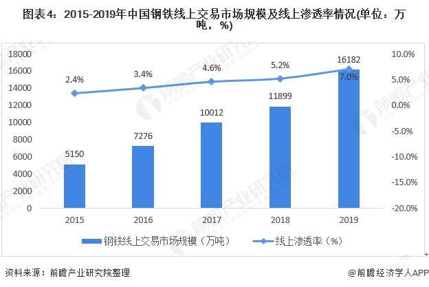 图表4:2015-2019年中国钢铁线上『交易市场规模及线上渗透率情况(单位:万吨,%)