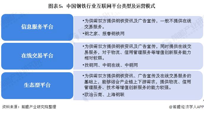 图表5:中国钢铁行业互联网平台∮类型及运营模式