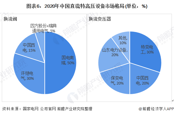 图表6:2020年中国直流特高压设●备市场格局(单位:%)