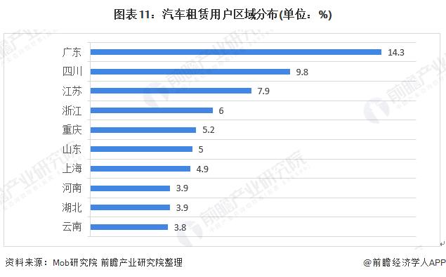 图表11:汽车租赁用户区域分布(单位:%)