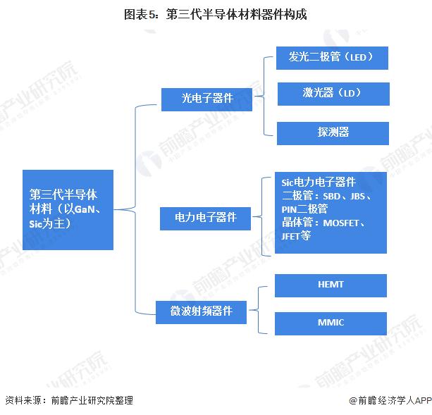 图表5:第三代半导体材冷光�K然一笑料器件构成