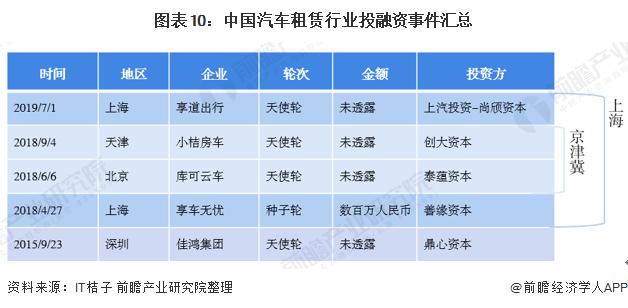 图表10:中国汽车租赁行业投融资事件汇总