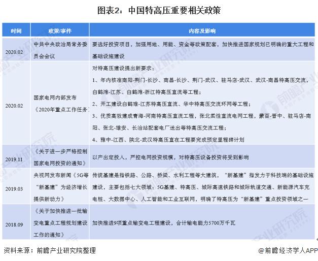 图表2:中国特高压重要相关政策