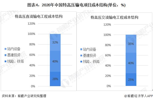 图表4:2020年中国特高压输电项目成本结构(单位:%)