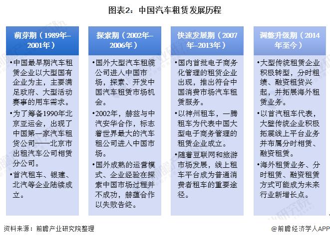 图表2:中国汽车租赁发展历程