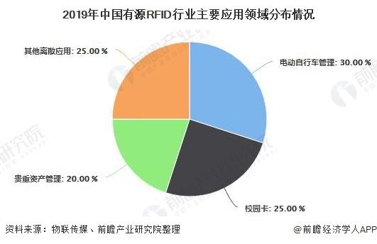 2019年中国有源RFID行业主要应用领域分布情况