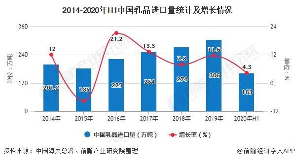 2014-2020年H1中国乳品进口量统计及增长情况