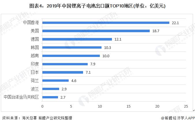 图表4:2019年中国锂离子电池出口额TOP10地区(单位:亿美元)